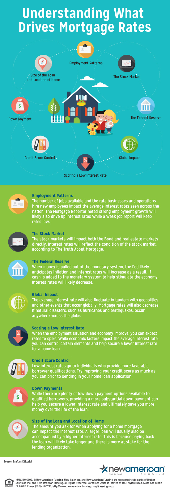 Understanding What Drives Mortgage Rates Infographic