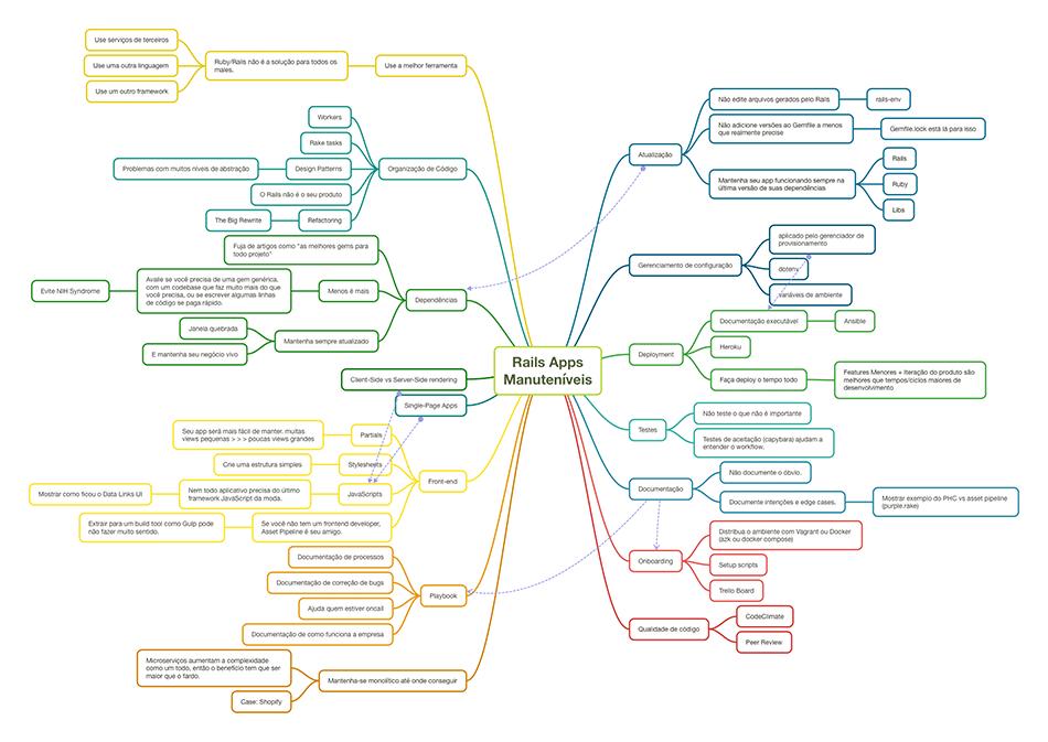 Mindmap da minha palestra 'Criando aplicações mais fáceis de manter com Ruby on Rails'
