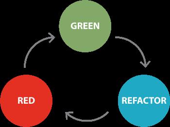 Workflow Red-Green-Refactor