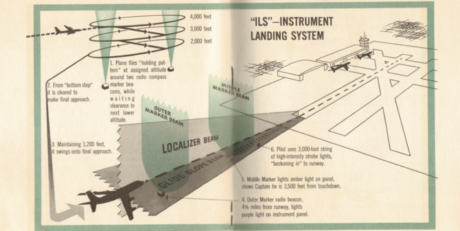 Diagram of landing procedures