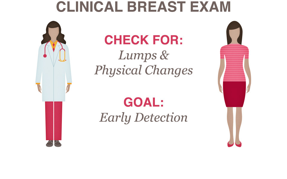 pregnanacy Breast self exams during