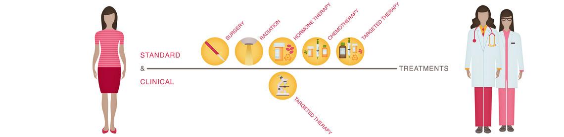 Can Current breast cancer treatment idea brilliant