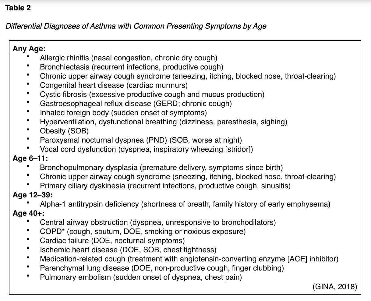 Asthma Nursing CE Course for APRNs Part 1: Pathophysiology ...