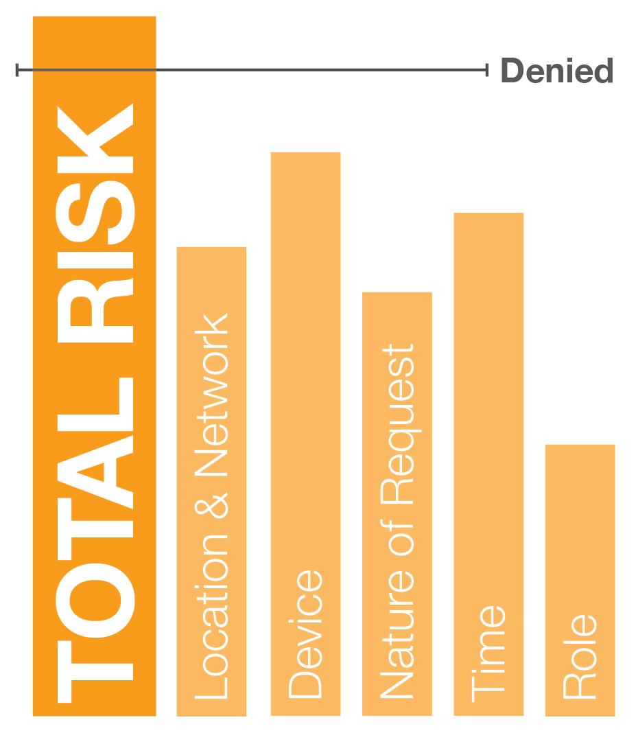 Context risk