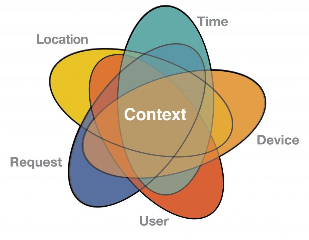 Contextual Access