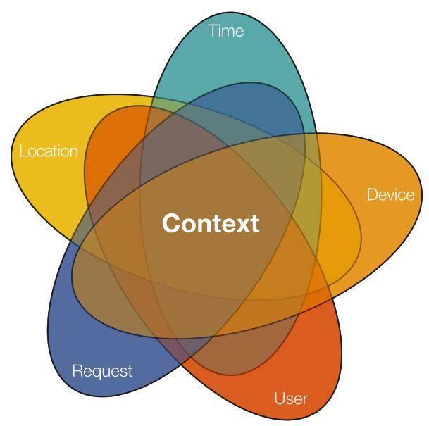 Contextual Access.001