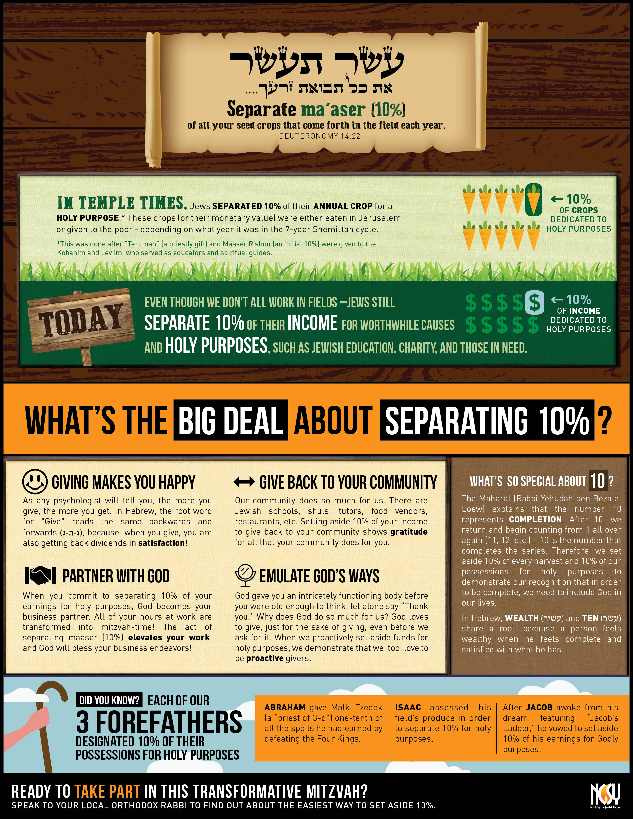 what to do before separating