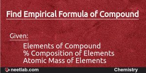 Find Empirical Formula of compound given its elements composition