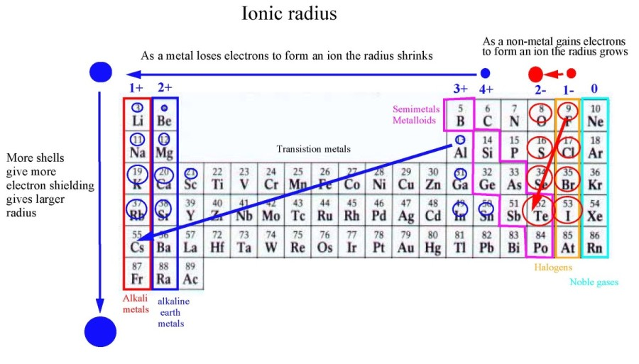 Ionic Radius Periodic Table