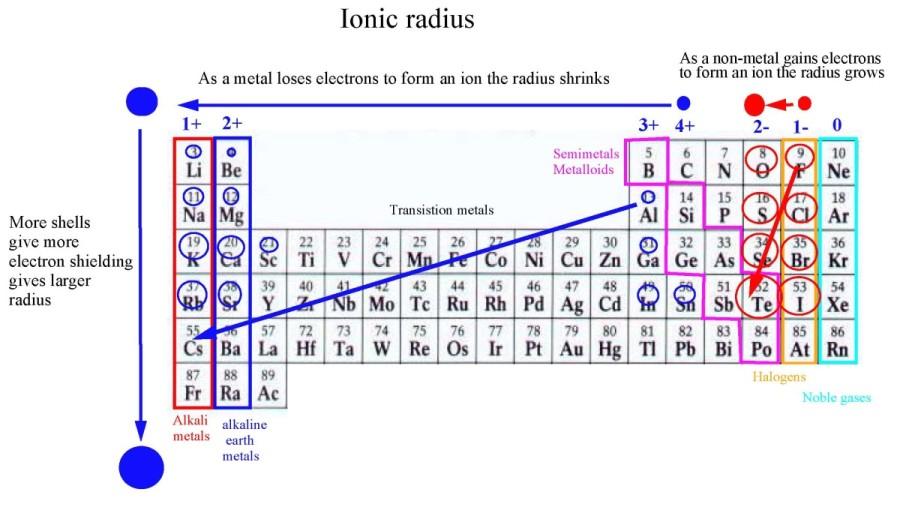 Periodic Table Trends Ionic Radius Ionic Radius - NEET La...