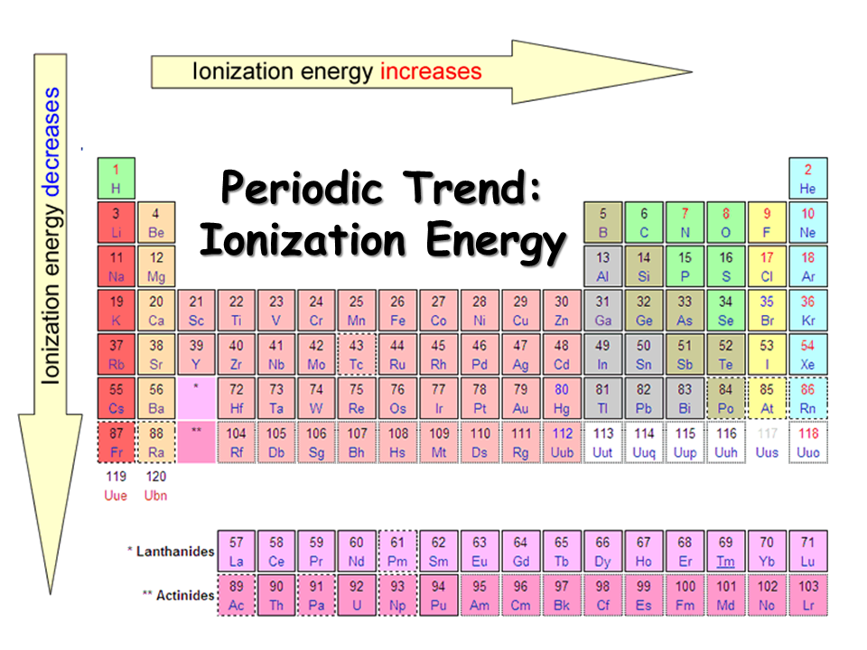 Ionization Enthalpy Periodic Table Trend
