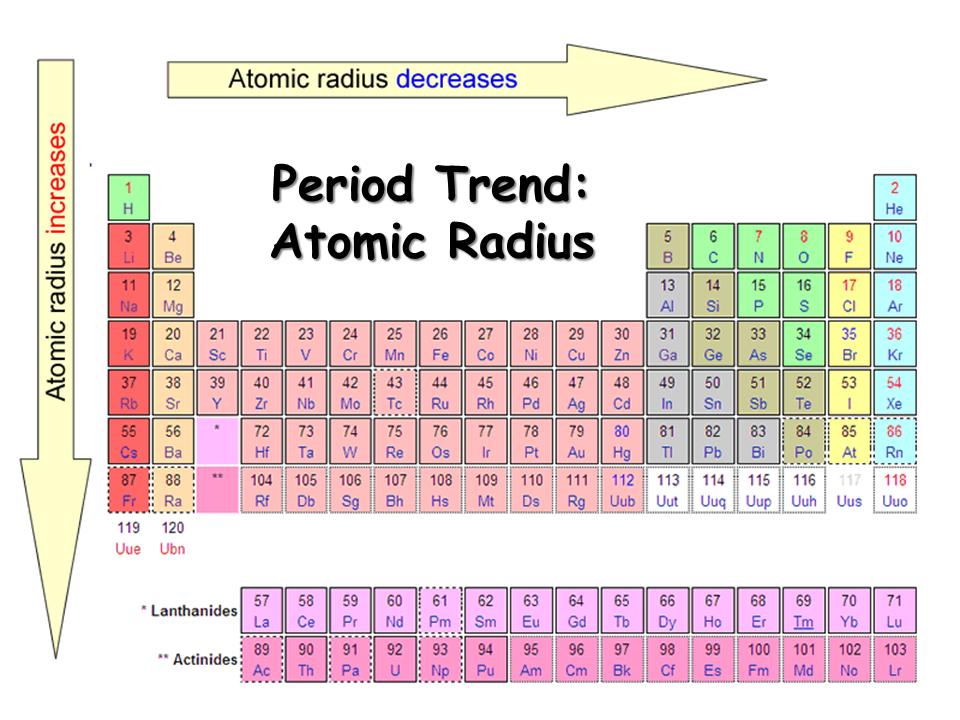 Atomic radius neet lab atomic radius periodic table urtaz Images