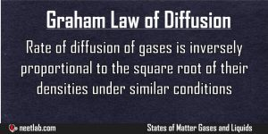 Graham Law Of Diffusion States Of Matter Gases And Liquids Explanation