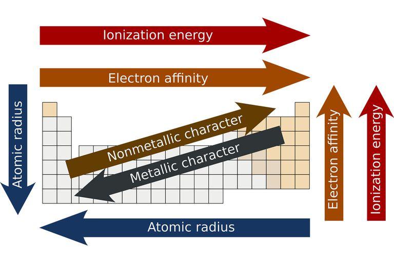 Periodicity Periodic Table