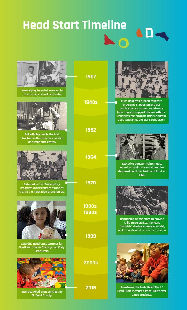 BakerRipley Head Start History Timeline.jpg