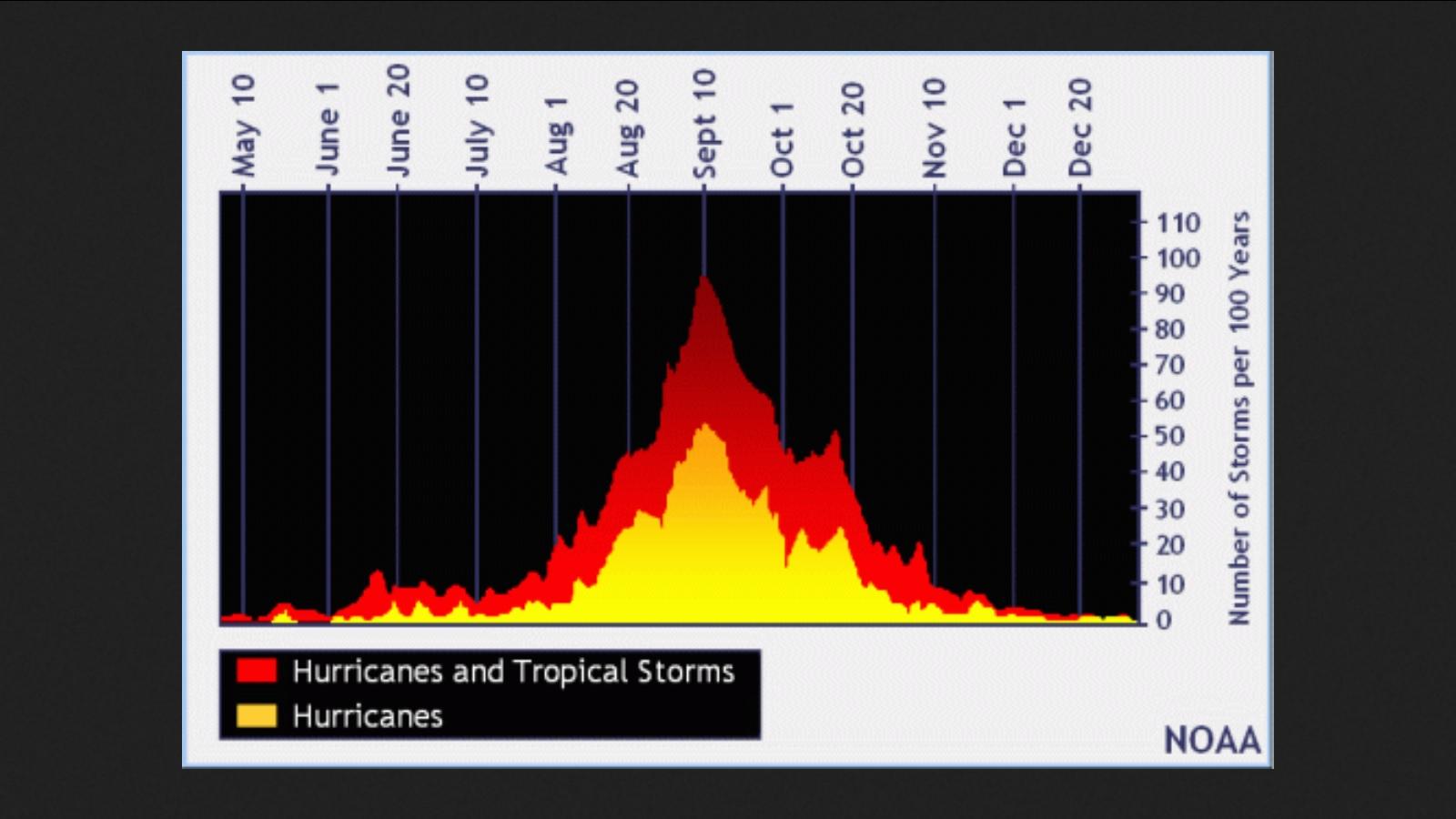 Peak of Hurricane Season.jpg