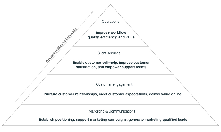 Triangular chart that highlights four levels of digital platforms