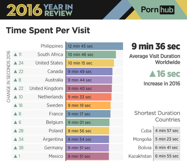 most viewed porn site