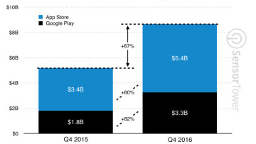 1484460068_q4-2016-app-revenue-growth