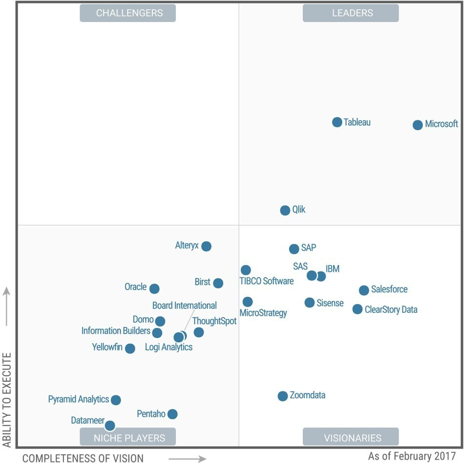 Microsoft Emerges As The Leader In The Gartner Magic
