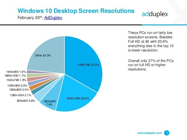 AdDuplex: WXGA the most popular Windows 10 resolution