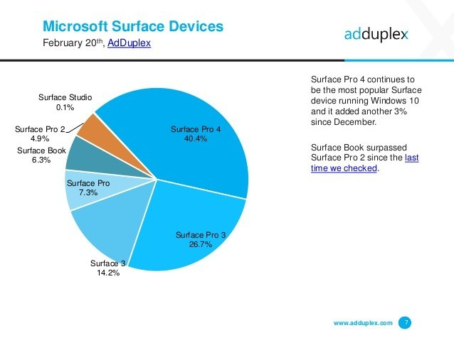 surface book pro windows 7