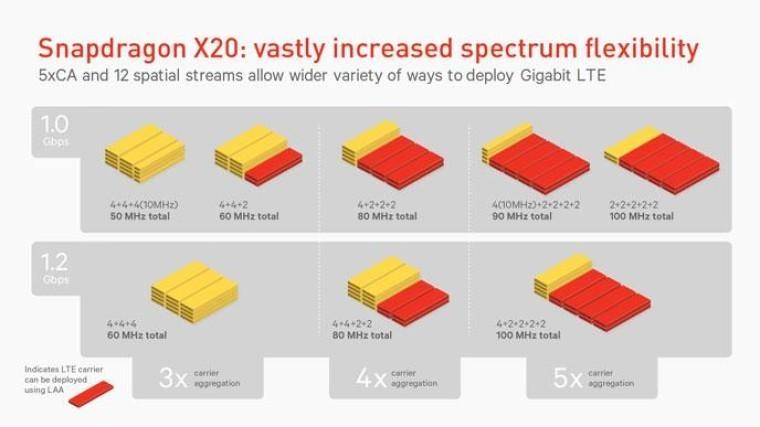 Qualcomm announces the Snapdragon X20 modem, promising 1 2
