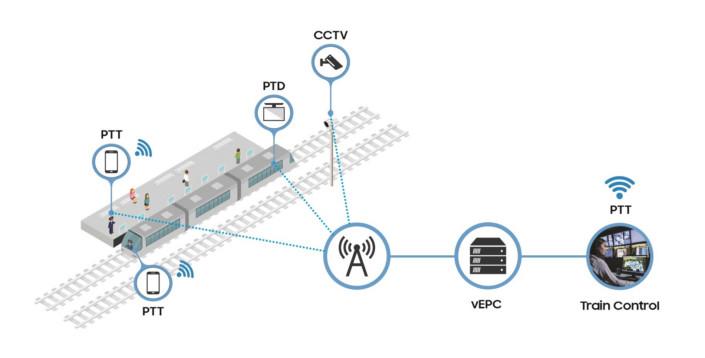 Samsung & SK Telecom offer Korea's first LTE-Railway network