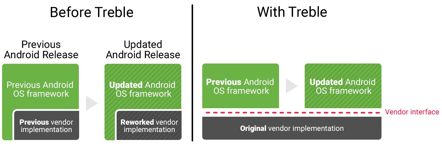 Project Treble could help streamline the development and