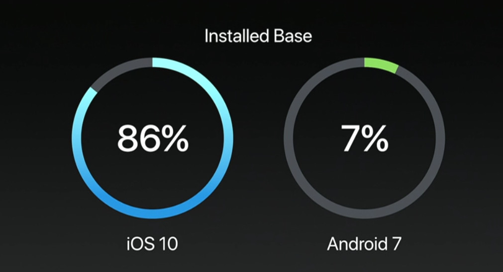 Nine months after its release, iOS 10 is now on 86% of iOS devices