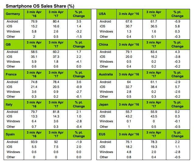 Galaxy S8 Had No Major Impact On Samsung's Sales