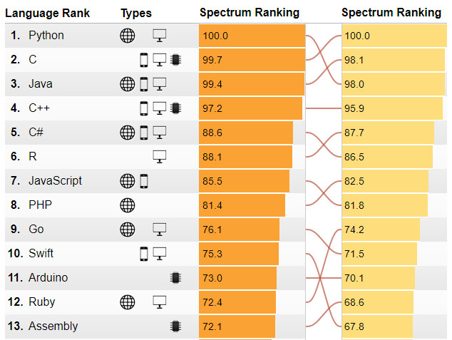 Python Grabs Top Honors As S Most Popular Language Go - The most popular language