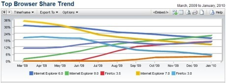 NetApps Top Browser Share Trend