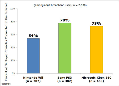 Graph showing number of consoles online.