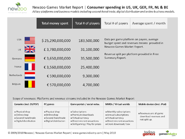 Newzoo Games Market Report Overview