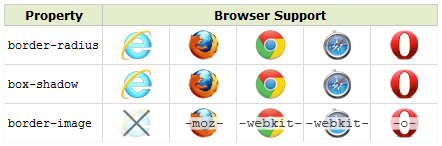 Browser support for CSS3 border properties
