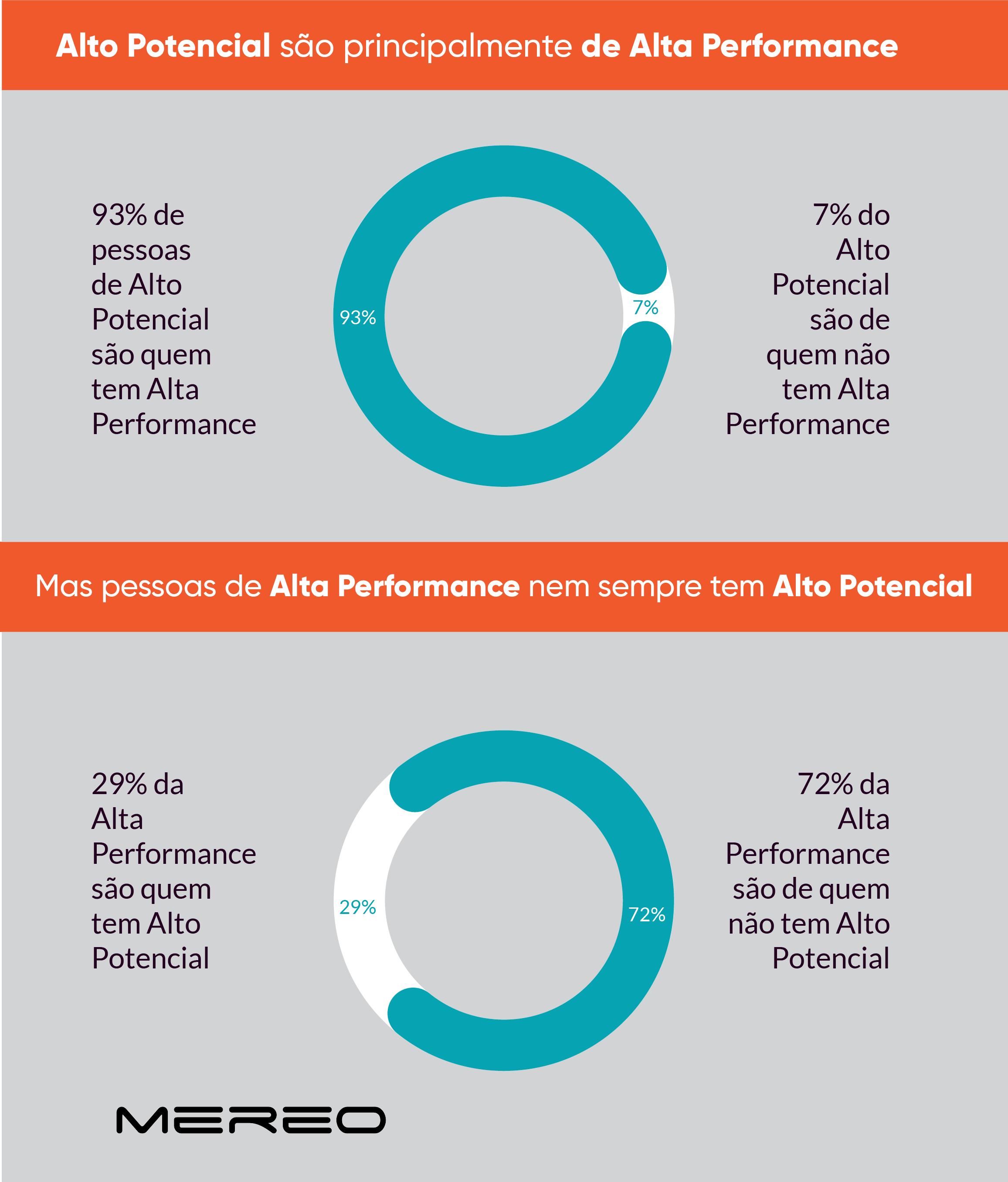 alto-potencial-alta-performance