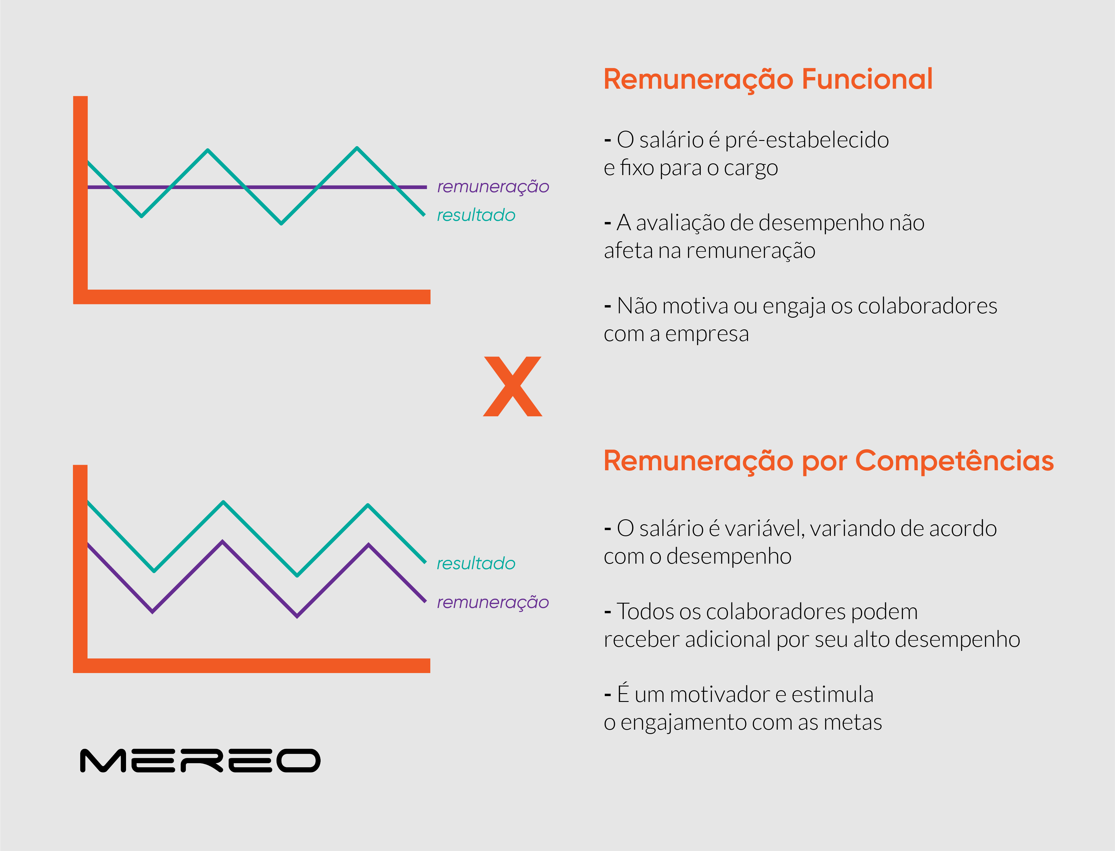 remuneracao_tradicional_remuneracao_por_competencia