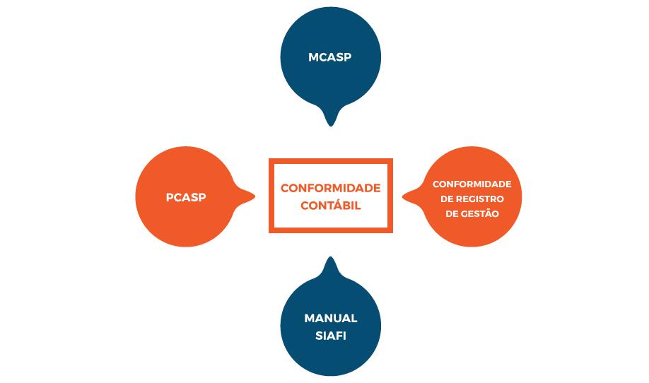 Infográfico Conformidade Contábil