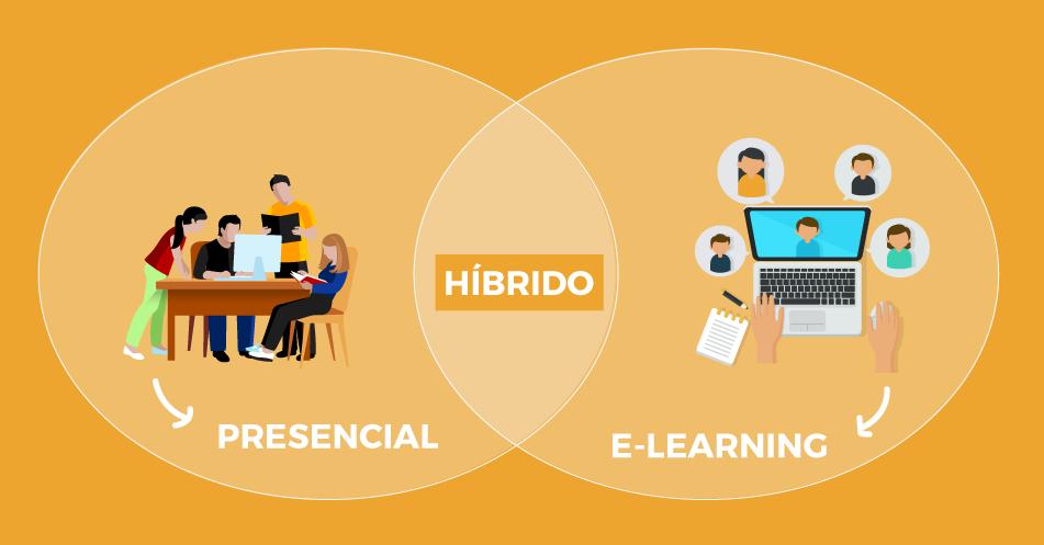 Ensino Híbrido