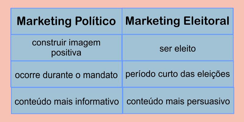 Tabela Marketing Político x Marketing Eleitoral
