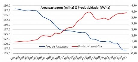 tabela ibge área de pastagem x produtividade 2015