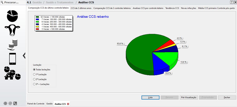 Grafico analise de ccs leite Smartmilk