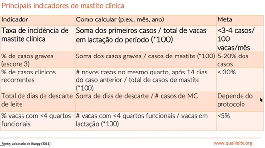 Indicadores de mastite clinica