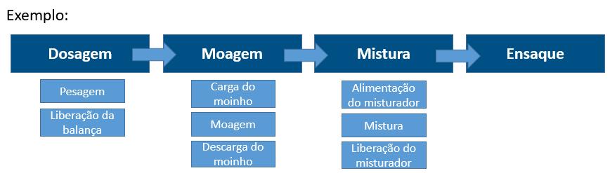 cronoanálise etapas