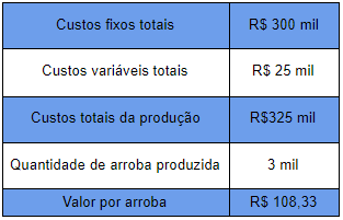 dados de custo da fazenda de corte