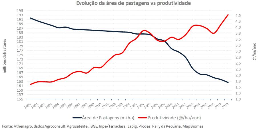 area de pastagem vs produtividade