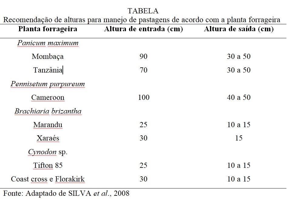 tabela de altura para manejo de pastagens de entrada e saída das forrageiras