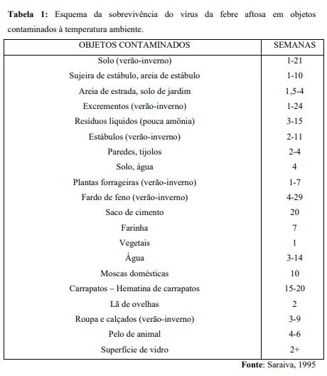 tabela de sobrevivência do vírus causador da febre aftosa