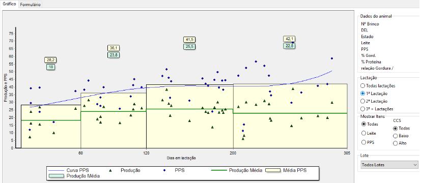 pico de produção padrão ruim